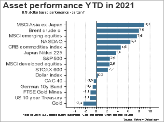 Asset Performance YDT in 2021