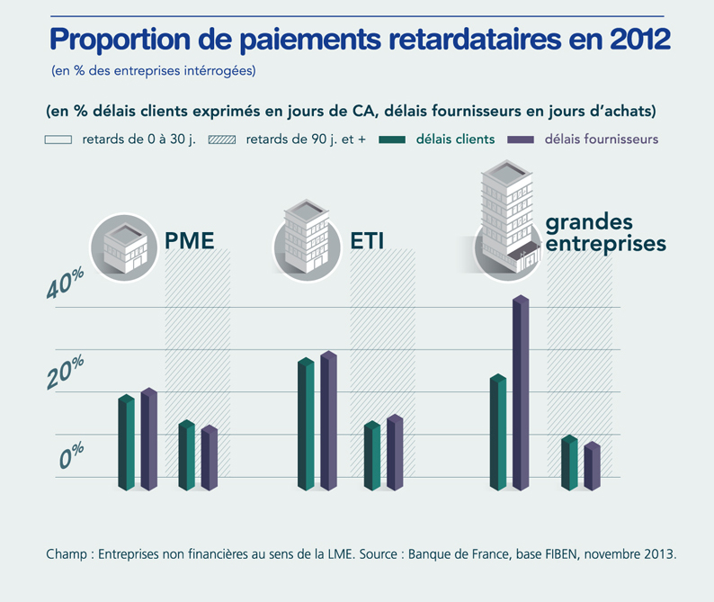 Proportion de paiements retardataires en 2012